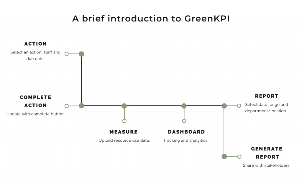 Introduction to GreenKPI software